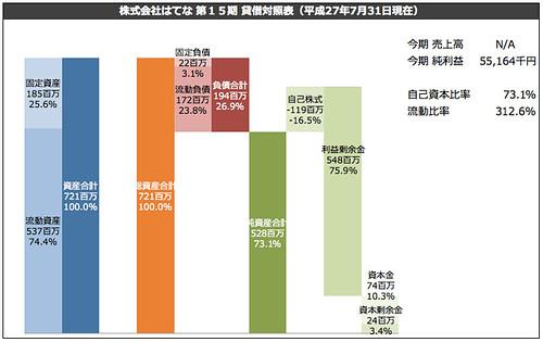 株式会社はてな 第15期 貸借対照表(平成27年7月31日現在)