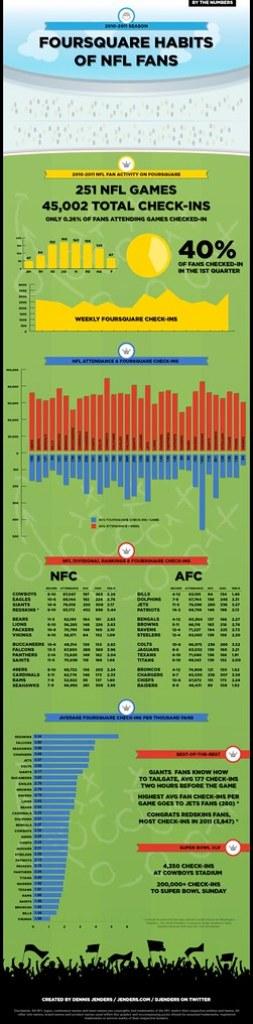 Foursquare Habits of NFL Fans