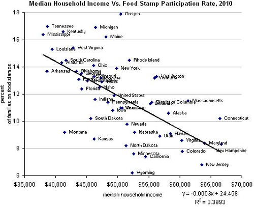 food stamps and median household income