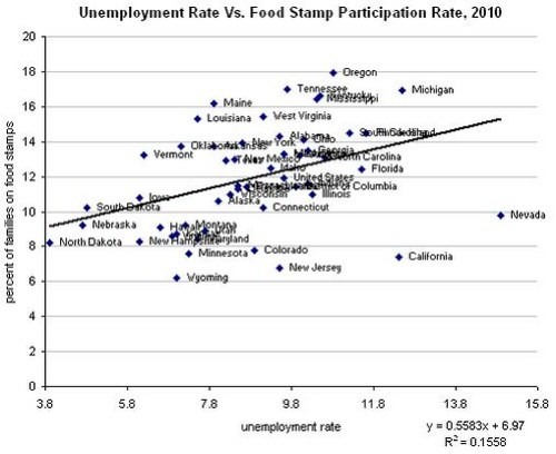 food stamps and unemployment