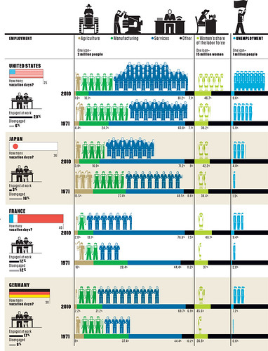 #Infographic: Workers of the World Engage!