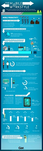 #Infographic: The Mobile Worker