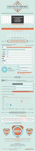 #Infographic: Lifecycle of a Web Page on Stumbleupon
