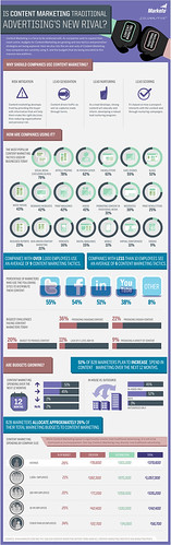 #Infographic: Is Content Marketing Traditional Advertisings New Rival