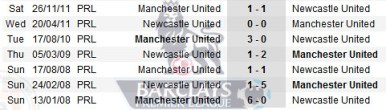 6634300125 c543027c2e Live Streaming: Newcastle United vs Manchester United | BPL | Games Week 20 Results
