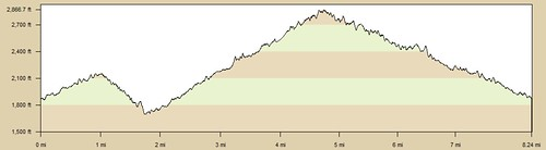 Elevation Chart: Upper & Lower Winter Creel Loop
