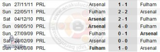 6613519979 cc14cc5c6c Live and Results: Fulham vs Arsenal | BPL | Game Week: 20