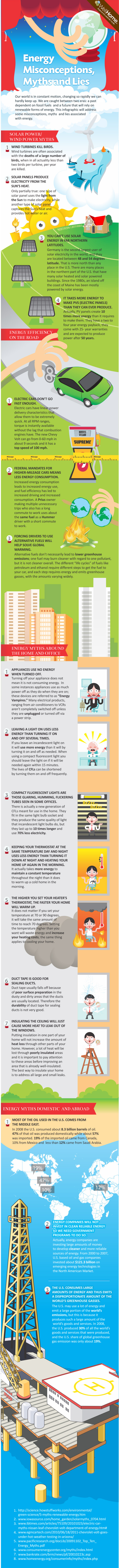 Myths Associated with Energy RESOLVED!