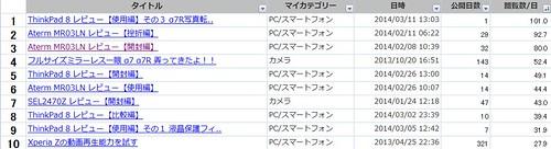4-日当たり閲覧数TOP10