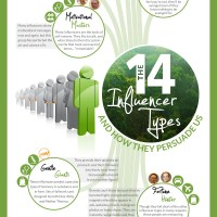 The Future of Marketing and The 14 Types Of Influencers [Infographic]