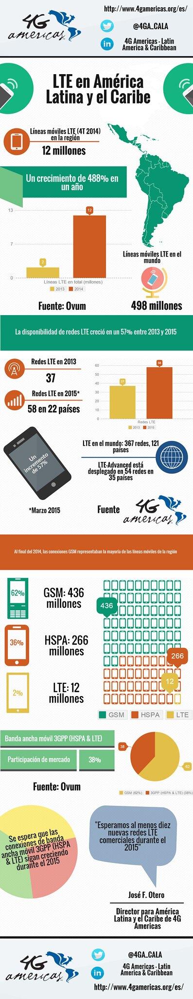 Infografia 4G Americas