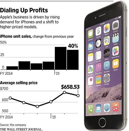 Estadisticas de Apple iPhone