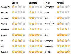 Skritter Input Device Roundup (2012)