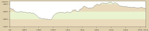 Sylvan_Meadows_Elevation_Profile