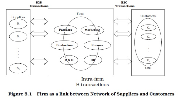 NCERT Class XI Business Studies: Chapter 5 – Emerging Modes of Business