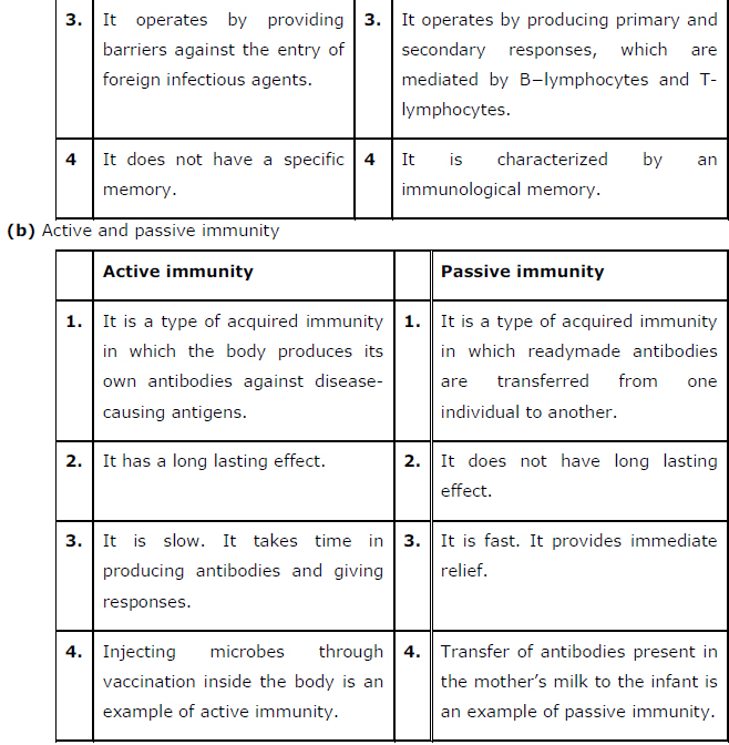 NCERT Solutions Class 12th Biology: Chapter 8   Human Health and Disease