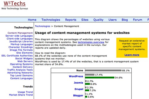 Usage Statistics and Market Share of Content Management Systems for Websites, February 2013