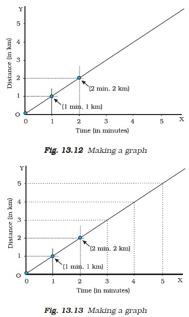 NCERT Class VII Science Chapter 13 Motion and time Image by AglaSem