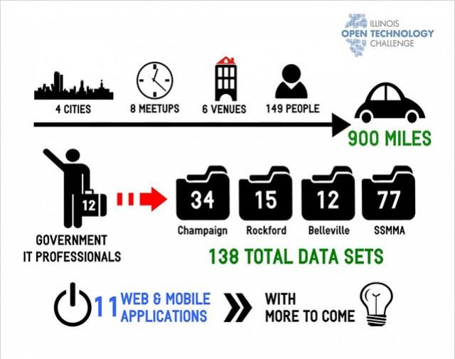 IlOpenTech Infographic