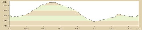 Powder_Canyon_Schabarum_Loop_Elevation_Profile