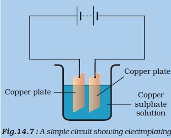 how to set up a copper sulfate galvanic experiment