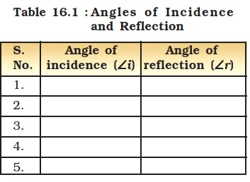 NCERT Class VIII Science Chapter 16 Light Image by AglaSem