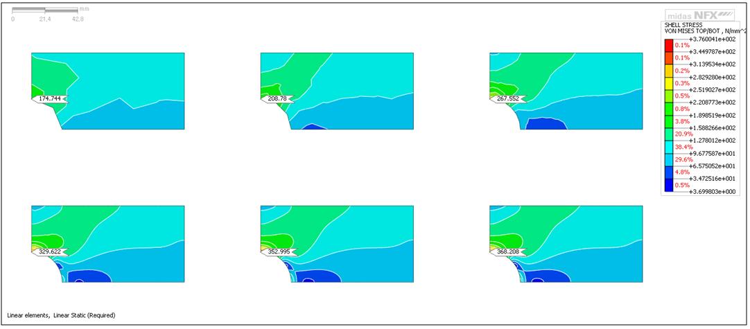 Stress comparison between different mesh element sizes