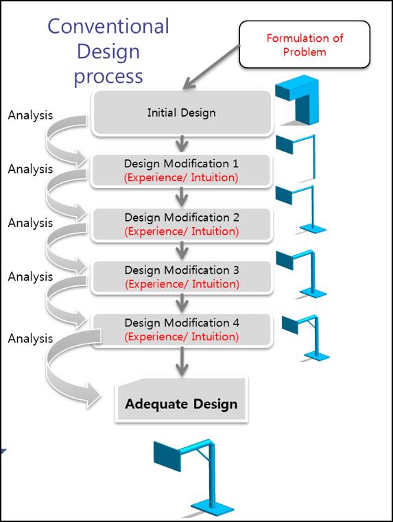 designprocess product design