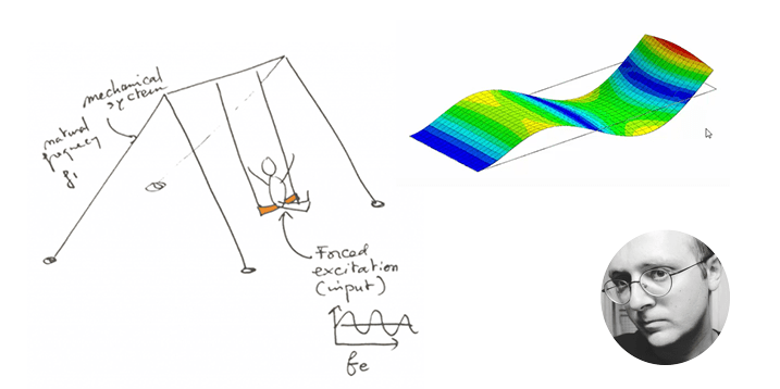 What is FEA modal analysis? | Learn the basics about it