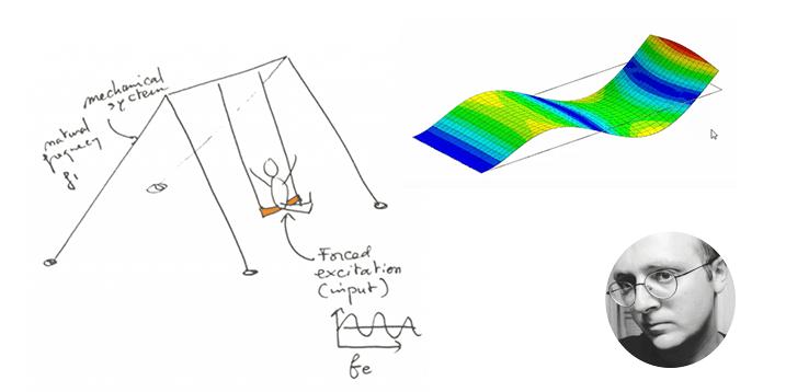 modal analysis