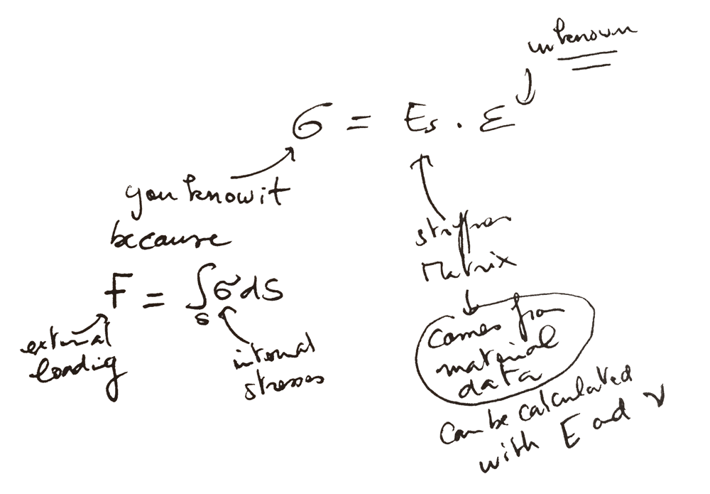 Hooke's-equation