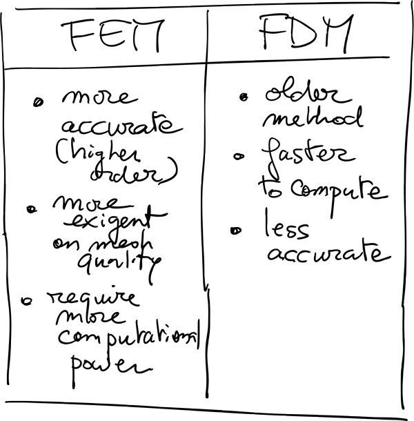 difference-between-FEM-and-FDM