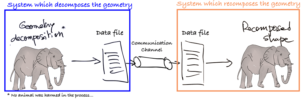 data-file-translation-process