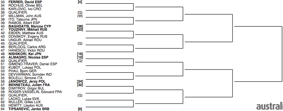 Asutralian Open 2013 draw 2