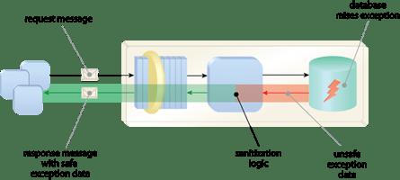 Ilustração da implementação do Exception Shielding