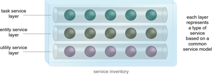 Service Layers