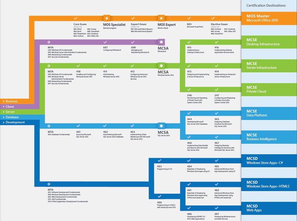 Microsoft Certification Map 4k Pictures 4k Pictures Full Hq