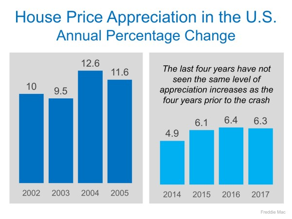 Housing Prices are NOT Heading for Another Crash | MyKCM
