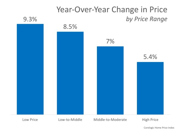 How Much Has Your Home Increased in Value Over the Last Year? | MyKCM