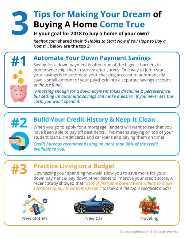 3 Tips for Making Your Dream Home a Reality [INFOGRAPHIC] | Simplifying The Market