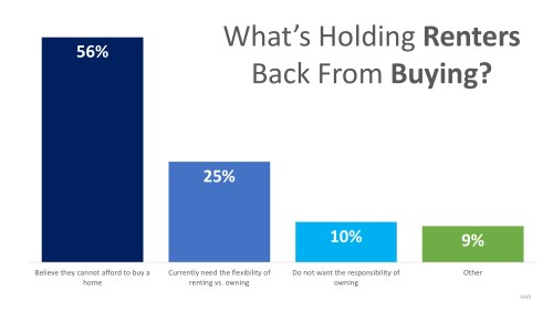 Medium Of One Reason To Buy A Home Instead Of Rent A Home Is