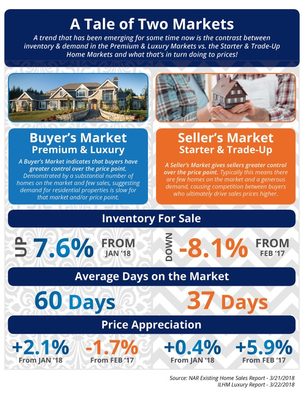 A Tale of Two Markets [INFOGRAPHIC] | Simplifying The Market