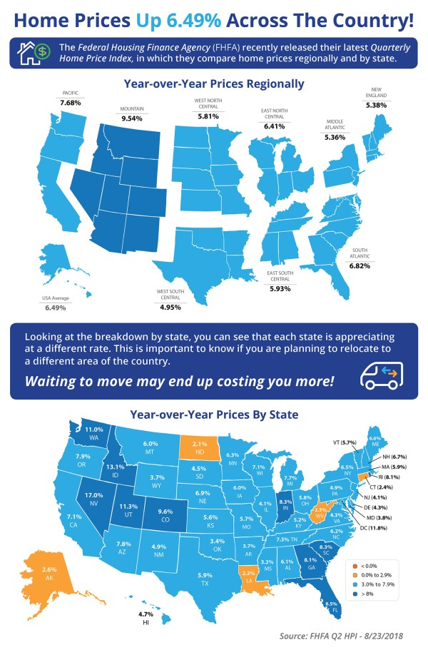 Home Prices Up 6.49% Across the Country! [INFOGRAPHIC] | Simplifying The Market