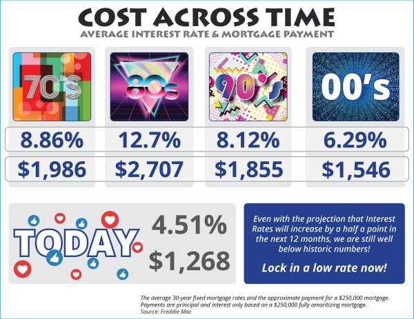 The Cost Across Time [INFOGRAPHIC] | Simplifying The Market