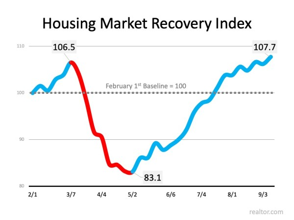 The Surging Real Estate Market Continues to Climb   Simplifying The Market