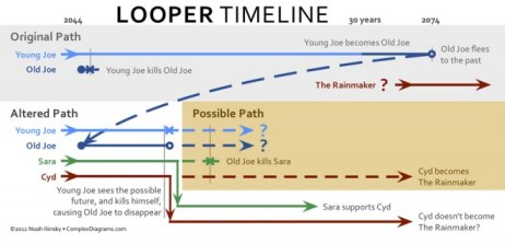 Looper Timeline Infographic Wired Magazine