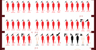 Dexters Victims Infographic