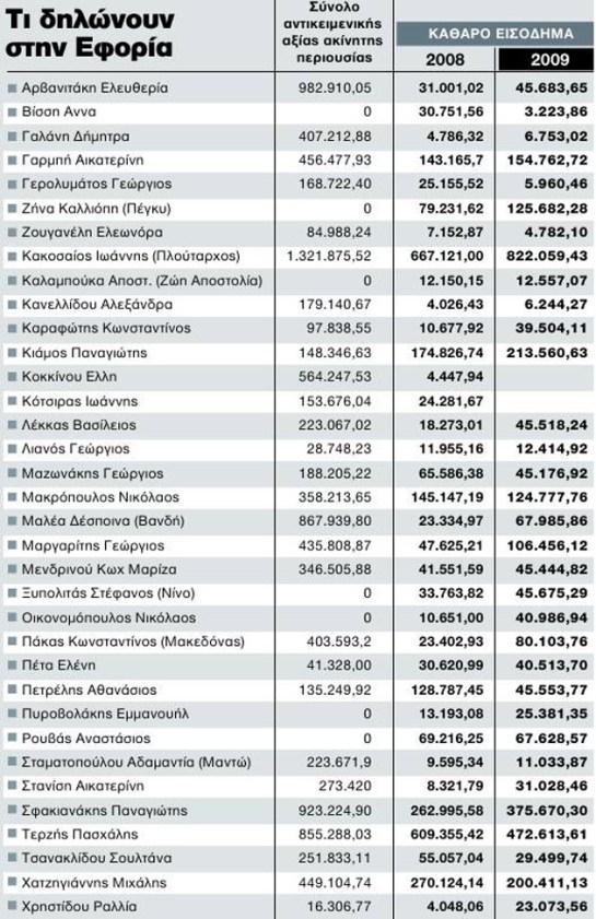 Οἱ ...«ἀντιφασίστες» μὲ τὶς μηδενικὲς φορολογικὲς δηλώσεις!!!2