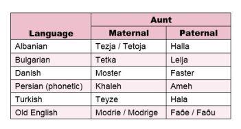 Aunt in Different Languages