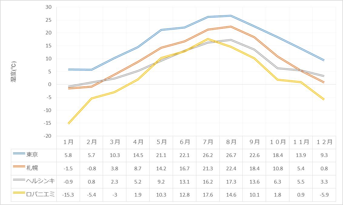 東京、札幌、ヘルシンキ、ロバニエミの平均気温